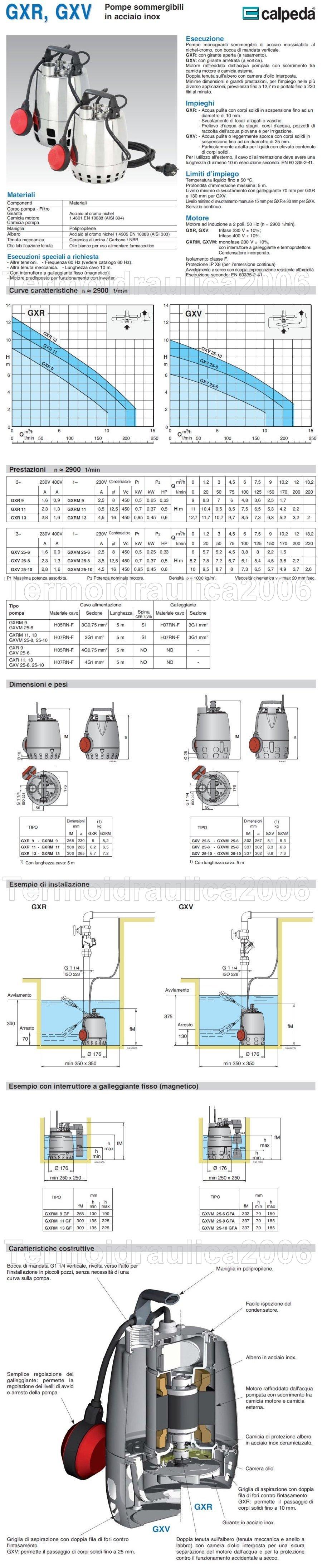 Scheda tecnica GXRM 11